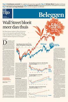 Wall Street groeit sneller dan de Europese beurzen