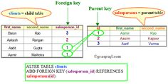 This diagram illustrates what is a foreign key and a parent key, and shows the syntax to create a foreign key.