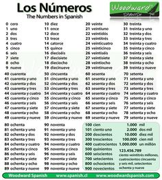 Brown, Ms. - Spanish / 2.1 Vocabulary