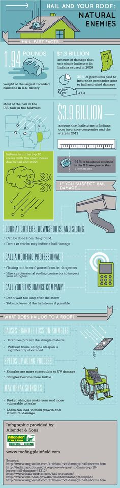 Getting on your roof to repair hail damage can be incredibly dangerous. If you suspect hail damage, you should hire a professional roofing contractor to inspect your shingles. Click on this infographic to learn about protecting your home from summer weather conditions.