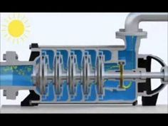 Bombas de Alta Presion - YouTube Engineering Symbols, Mechanical Engineering, Water Pump Motor, Pink Floyd Albums, Centrifugal Pump, Water Valves, Control Valves, Machine Design, Science And Technology