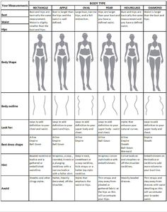 How To Dress According To Your Body Shape!