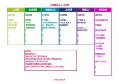Planning pulizie settimanali: settimana 1 di 8 (cucina)