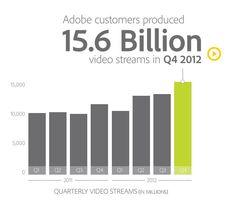 Digital video consumption has grown 30% year over year in Q4 2012 via Adobe Digital Index