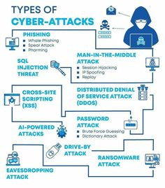 Types of Cyber - Attacks   #Cybersecurity #Infosec #Security #Phishing #Ransomware #Cyberattack #ArtificialIntelligence #DDoS #Cyberthreats #Malware #Vulnerability #RiskMitigation