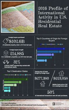 Infographic: International Activity in U.S. Residential Real Estate in 2016…