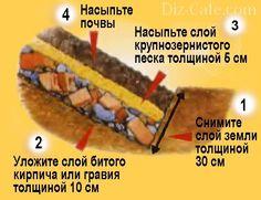 Перед закладкой альпинария сформируйте дренажный слой