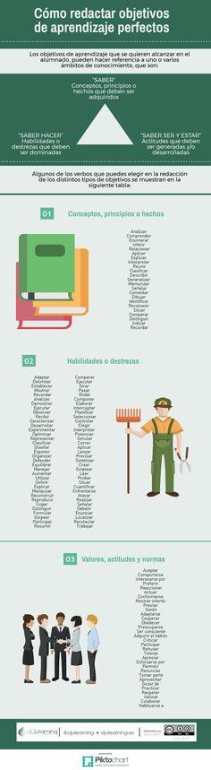 """Hola: Compartimos una interesante infografía sobre """"Objetivos de Aprendizaje – Como Redactarlos Eficazmente"""" Un gran saludo.  Visto en: ojulearning.es  También debería…"""