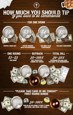 Tip generously and you'll have an easier time not only getting a bartender's attention but also possibly sweet buybacks. This graphic from Thrillist reveals how to tip a bartender like a boss. Bartending Tips, Server Humor, Restaurant Humor, Bar Quotes, Sign Quotes, Server Life, Hey Bartender, Bar Drinks, Mixed Drinks