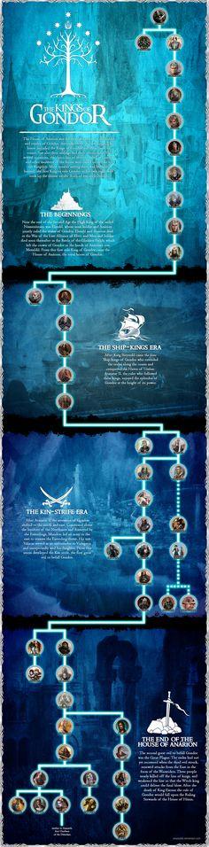 Kings of Gondor by enanoakd on deviantART