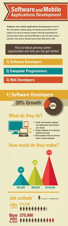 Software and Mobile Application Development Cheat Sheets