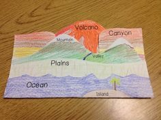 This landform foldable gives students a great visual of how much taller or shorter landforms compare to each other. On the opposite side of the colored landform the students can write what they know about each landform. My Students loved this activity!!!