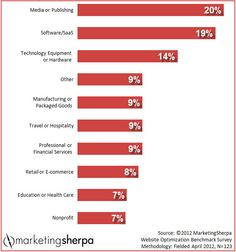 Marketing Research Chart: Average clickthrough rates by industry