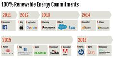 Greenpeace: Apple Google Facebook and Switch are leading advocates for renewable energy