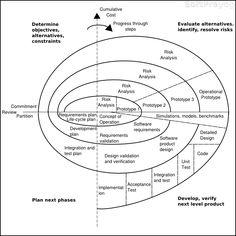 Software Development Life Cycle (SDLC) Modeles ~ Thenu's