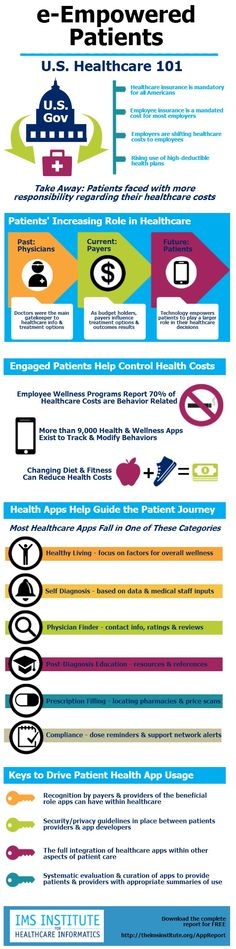 e-Empowered Patients Infographic