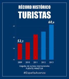 RÉCORD HISTÓRICO TURISTAS #DEN2014