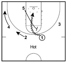 The 4 out 1 in offense (also known as '41') is one of the most popular and versatile basketball offenses in today's game at all levels. It develops basketball IQ and is positionless.