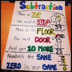 Strategy: Subtraction Anchor chart Subject: Numbers & Operations Process: Problem solving Common Core: 2.NBT.5 Fluently add and subtract within 100 using strategies based on place value, properties of operations, and/or the relationship between addition and subtraction. Need: strategy for abstract practice Goal: trick for procedural knowledge Materials: anchor chart Summary: Teach students procedural poem, practice with subtraction problems
