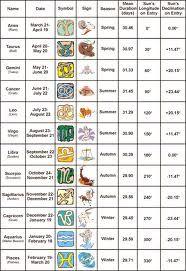 New Zodiac Chart 2016