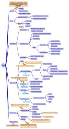 Scrum guide mind map