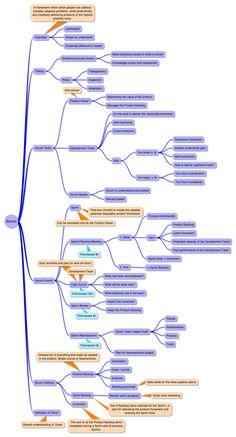Scrum guide mind map
