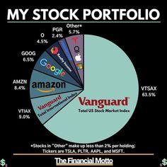 Us Stock Market, Stock Market Index, Stock Market Investing, Investing In Stocks, Value Investing, Investing Money, Financial Quotes, Dividend Investing, Stock Portfolio