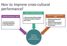 Cross Cultural Training With https://www.gccsolutions.com