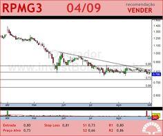 PET MANGUINH - RPMG3 - 04/09/2012 #RPMG3 #analises #bovespa