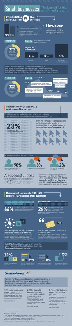 Small Businesses Need Help Evaluating Social Media Marketing Success #infographic