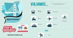 Medios transporte + preposición Means of transport in Spanish Spanish Teacher, Spanish Class, Teaching Spanish, Learn Spanish, Glasgow, Spanish Courses, Teachers Corner, Visual Aids, Blended Learning