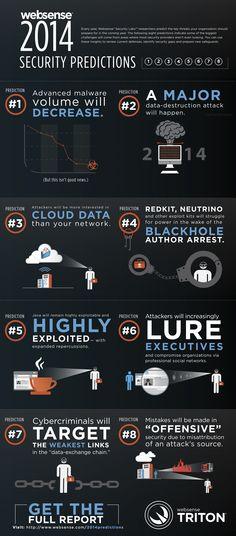 Websense 2014 Security Predictions