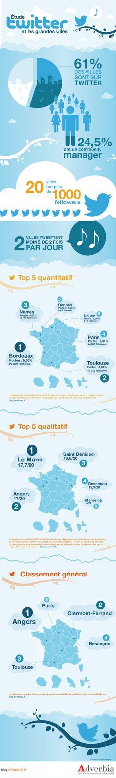 (Étude #6) : 60% des grandes villes présentes sur Twitter mais avec un niveau très disparate !
