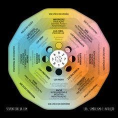 A integração do ciclo feminino, mensal e vivencial, com o Bagua é a base de trabalho no Feng Shui Feminino®
