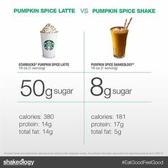Shakeology posted this amazing recipe that I cannot wait to try!  We know the Pumpkin Spice Latte is good, but it's a treat, like a 'once in a while' kind of thing. This Shake, you can have EVERY SINGLE DAY, so drink up!  1 cup unsweetened almond milk 1 scoop Vanilla Shakeology 1 Tbsp pure pumpkin puree ½ tsp ground cinnamon ½ tsp ground pumpkin pie spice 1 cup ice  Place almond milk, Shakeology, pumpkin, cinnamon, pumpkin pie spice, and ice in blender; cover. Blend until smooth. YUM!