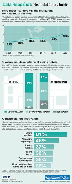 Infographic: Consumers' healthful dining habits | Consumer Trends content from Nation's Restaurant News