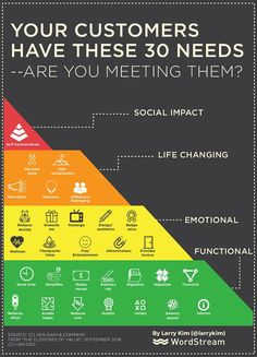 You probably remember Maslow's hierarchy of needs from school — that model demonstrating our most basic needs (food, security, warmth, rest… The one and only membership to get all the needed fresh online marketing information. Plan Marketing, Inbound Marketing, Marketing Tools, Internet Marketing, Marketing Software, Affiliate Marketing, Digital Marketing Strategy, Mobile Marketing, Marketing Strategies