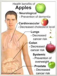 Health benefits of Apples. Two apples—Red Delicious and Granny Smith—ranked 12th and 13th respectively. Antioxidants are disease-fighting compounds. Scientists believe these compounds help prevent and repair oxidation damage that happens during normal cell activity. Apples are also full of a fibre called pectin—a medium-sized apple contains about 4 grams of fibre. Pectin is classed as a soluble, fermentable and viscous fibre, a combination that gives it a huge list of health benefits.