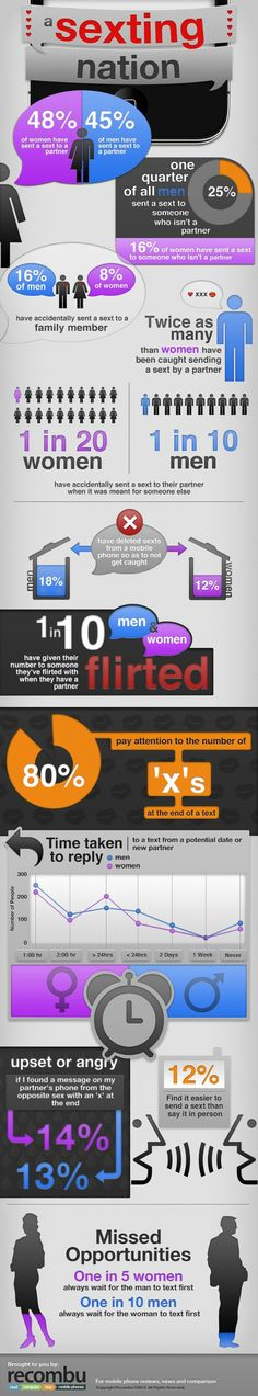 1 in 10 Have Sent Sexts to the Wrong Person [INFOGRAPHIC] - A poll conducted by U.K.-based mobile news site Recombu among 2,000 adults revealed that almost half (47%) of the England sends sexy texts to their significant other. Of that adventurous group, about 11% have mistakenly sent sexts to the wrong person, such as family members or friends.- Mashable 04/19/12