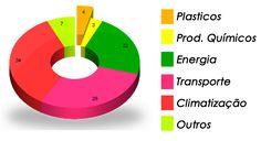| Os maiores consumidores de Petróleo |