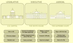 Learn about our legal system of checks and balances and how they safeguard the people from one branch of Government taking too much power.