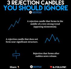 A rejection candle that forms, one that does not form and one that forms after a sudden news release