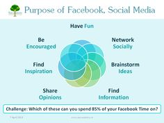 How to on Facebook - Successiory Workshop Summary (post workshop summary)