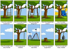 Google Image Result for http://stevensonfinancialmarketing.files.wordpress.com/2012/02/funny_sales_marketing_cartoon_tree_swing_new_product.png