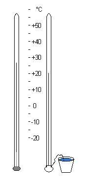 Measuring Weather | Temperature | Pressure | Humidity