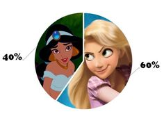 I got: You are 40% Jasmine and 60% Rapunzel! The Test To Define Your Disney Personality