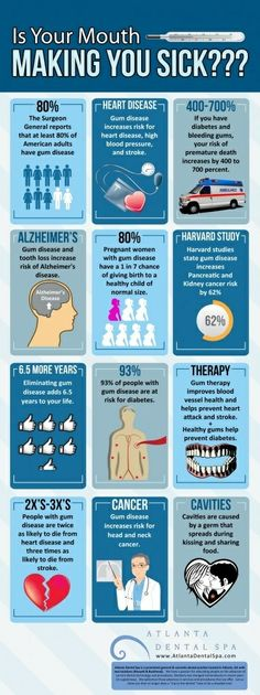 Is your mouth making you sick? Here is an infographic that shows the effects of gum disease on the REST of the body (not just teeth and gums).  #Dentist #Dentaltown #Hygienist  Dentaltown - Patient Education Ideas