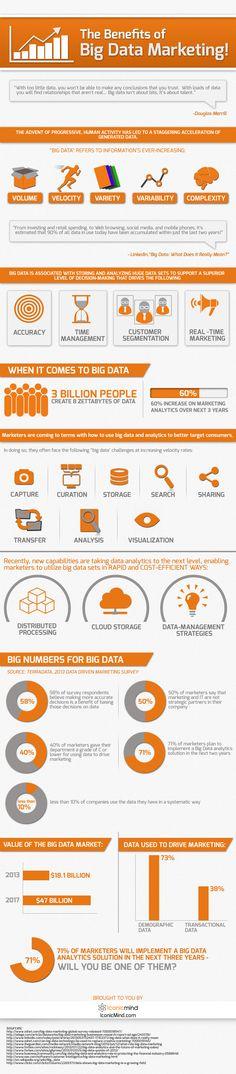 Big Data marketing by @Iconic Mind