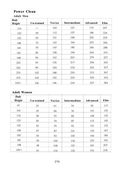 Progressions for power cleans- love that I'm in advanced!