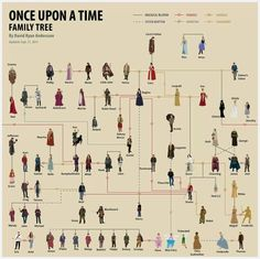 Once Upon a Time Family tree...still trying to figure it out